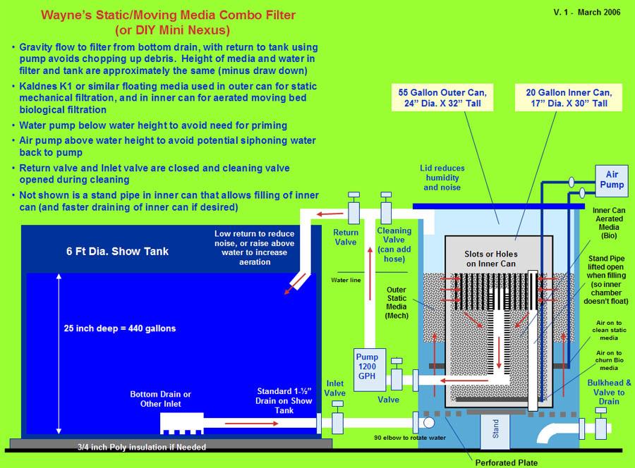 Small pond quarantine tank filter page 2 for Koi filter setup
