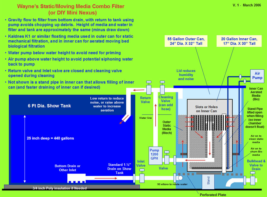 Wayne 39 s static moving media combo filter for qt diy nexus for Koi filter setup