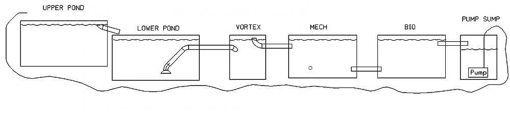 Gravity filter on 2 level pond for Gravity fed pond filter system