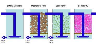 New ponder for Biological pond filter diy