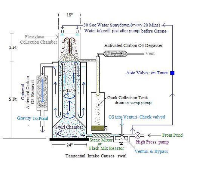 Diy venturi protein skimmer plans diy do it your self for Homemade pond skimmer designs