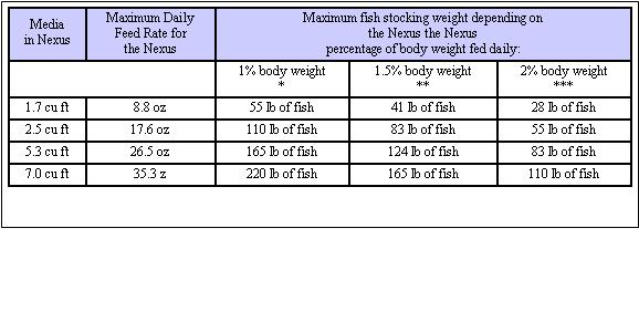 Steps in calculating amount of k1 in mb for Fish weight by length chart