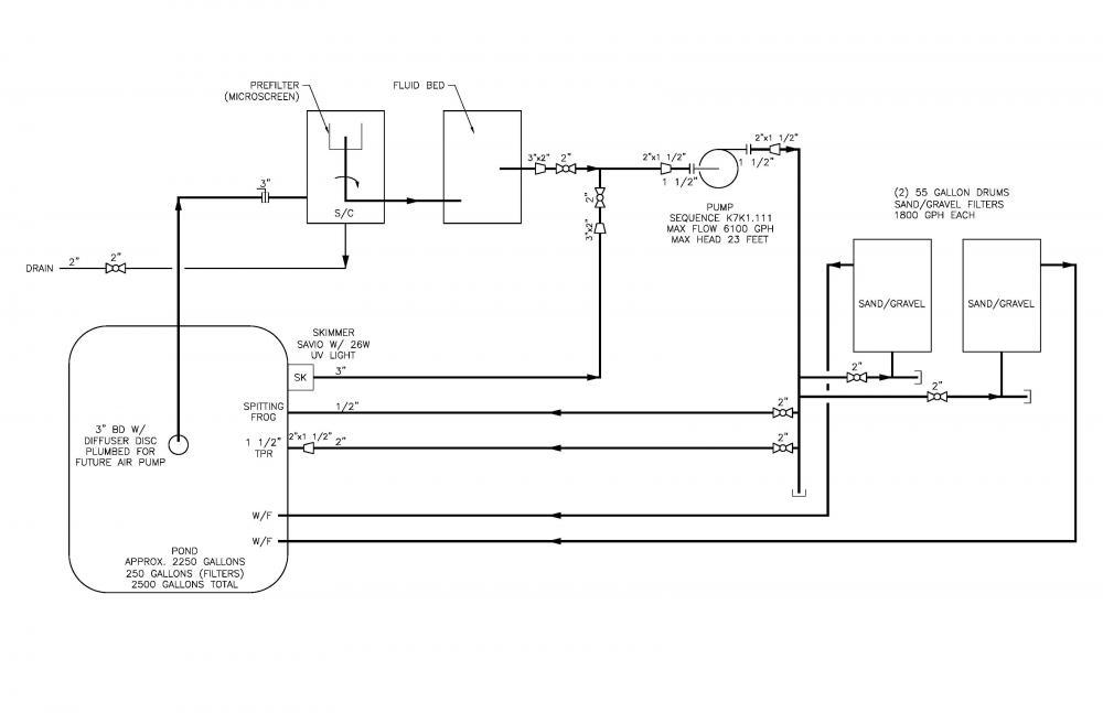 Radtexas pond build for Koi pond plumbing diagram
