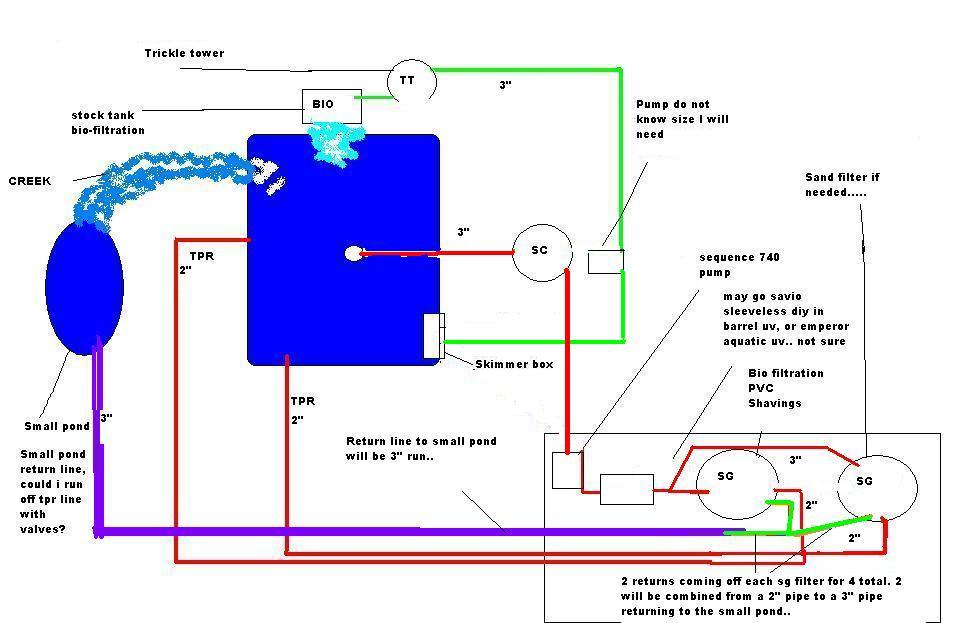 Diy aquarium waterfall filter do it your self for Pond gravel filter design