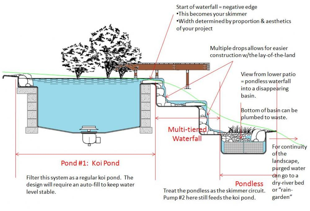 New pond challenging site need help page 2 for Koi pond plumbing diagram