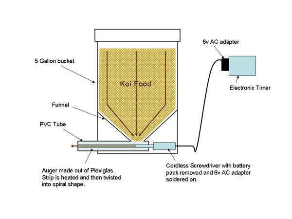 Automatic koi feeder plans for Koi auto feeder