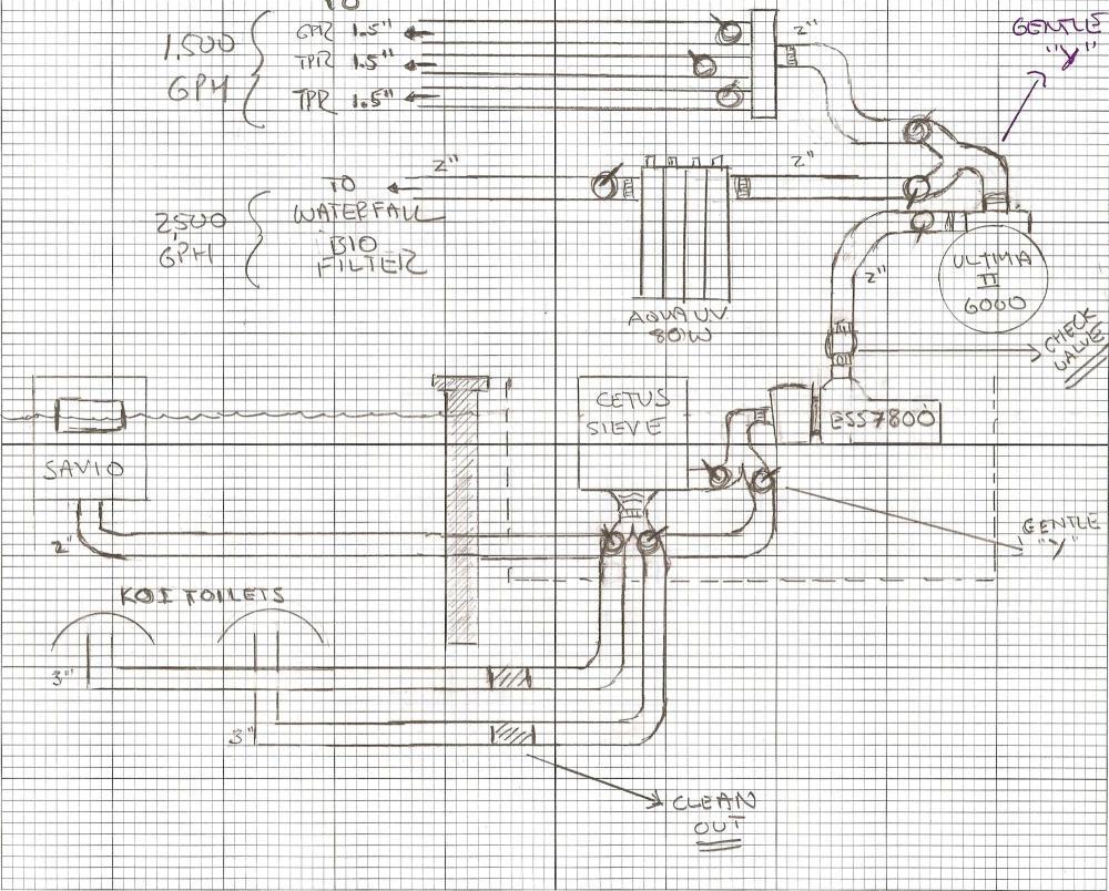 Drain system for ponds sh3 me for Koi pond diagram