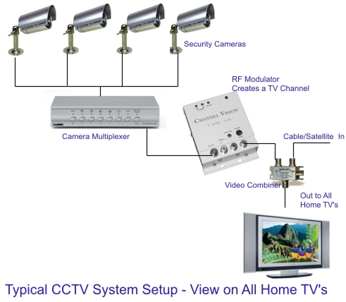 security camera wiring diagram the wiring samsung security era wiring diagram the
