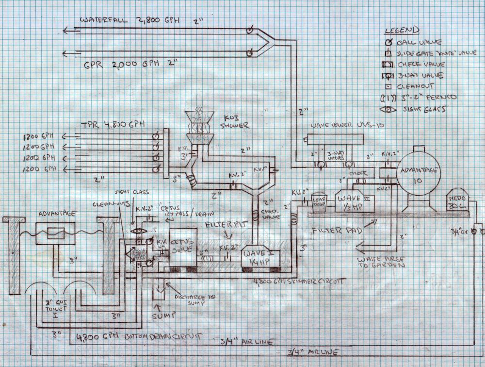 New koi pond construction plumbing filter design for Koi pond construction plans