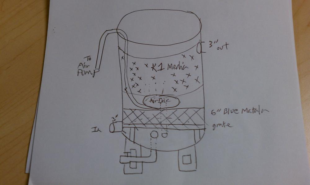 Need your opinion on diy 55 barrel fluidized k1 discs for Diy biological filter