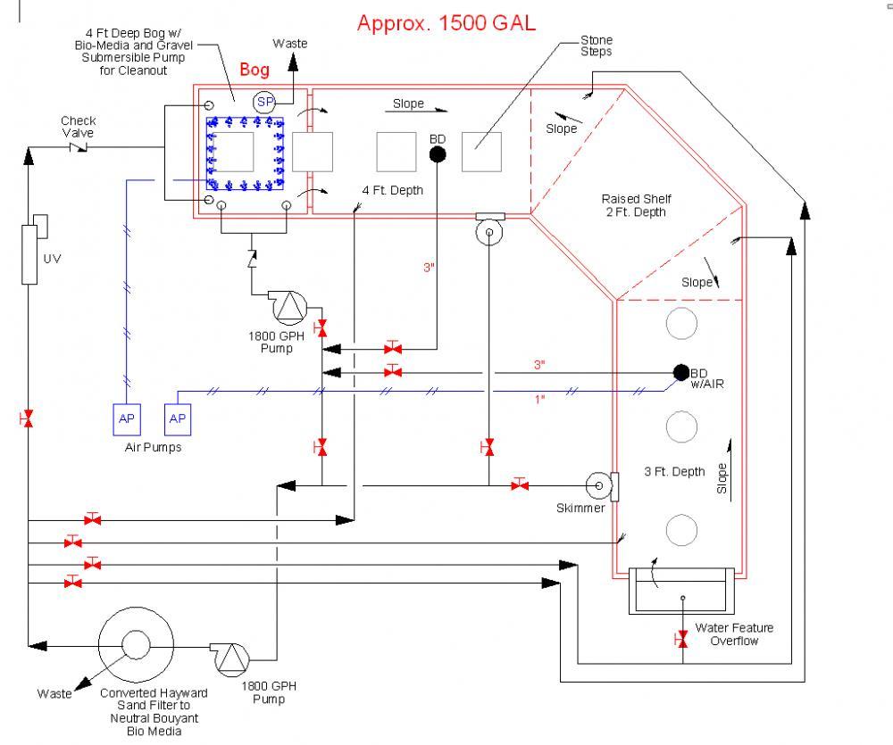 New pond design advice on flows and bog bio filter for Bog filter design