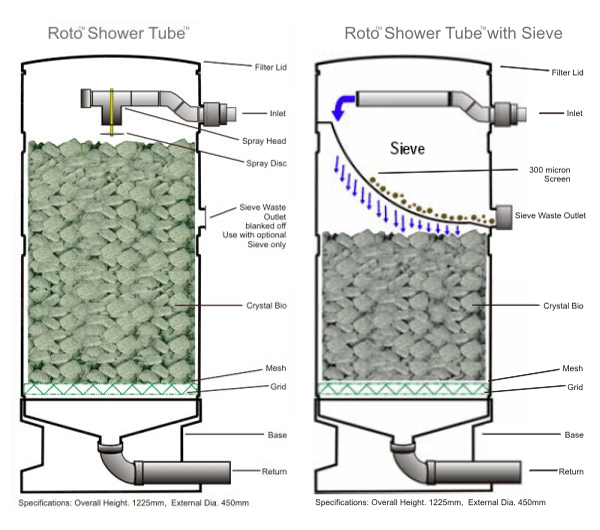 Diy combined sieve and trickle filter for Koi filter system design