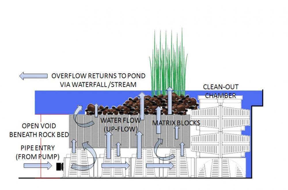 Bog filter for Pond filter diagram