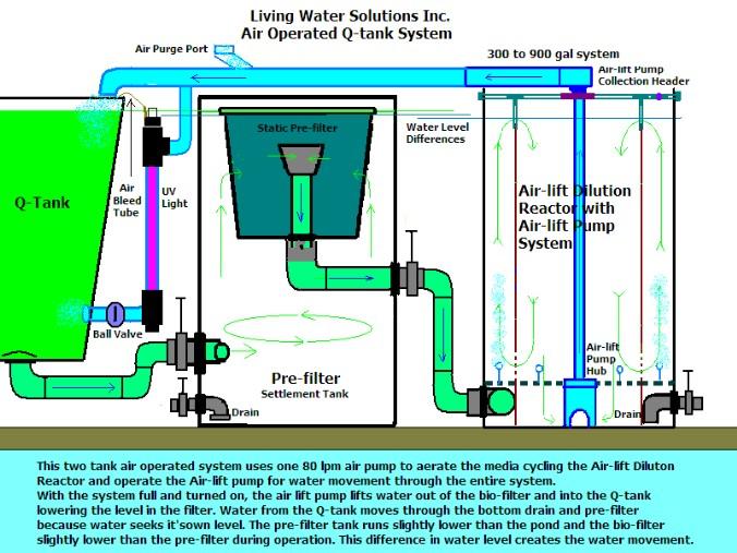 Air Lift Components