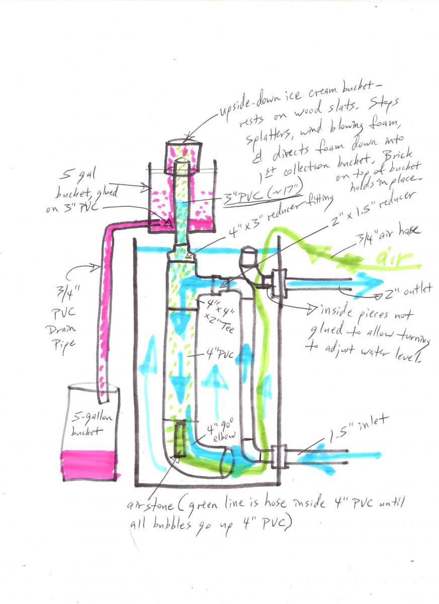 Diy protein skimmer for ponds for Pond filter diagram