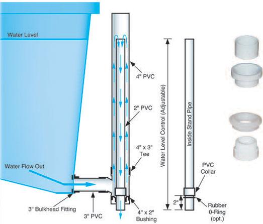 Aquarium standpipe design 1000 aquarium ideas for Koi pond overflow design