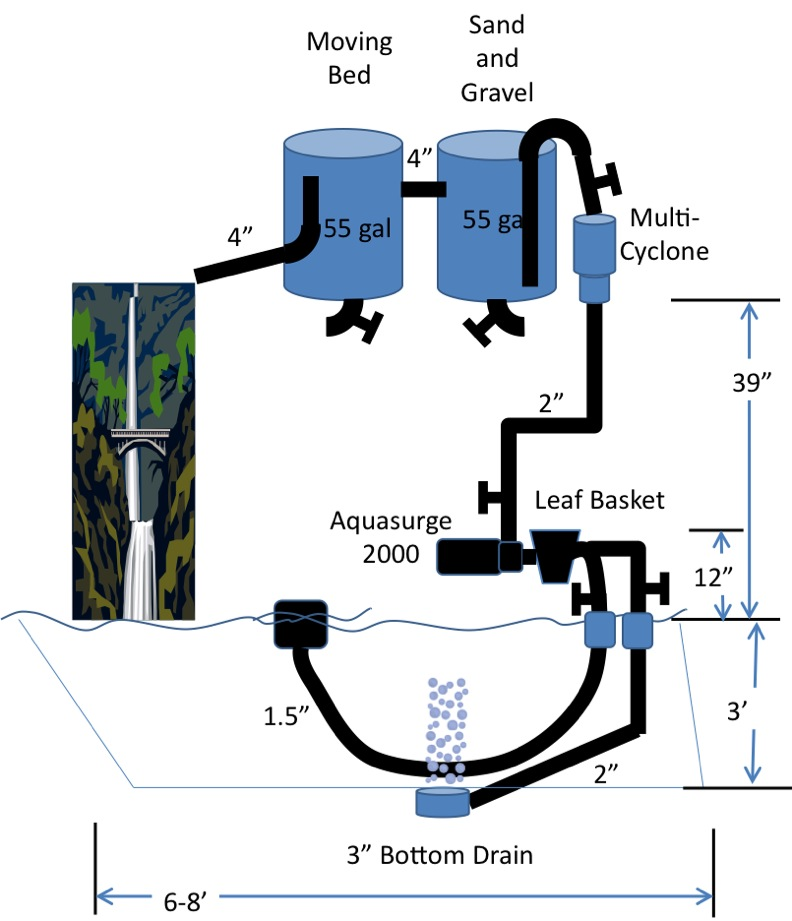 The great pond rebuild recovery from the summer of pain for Pond filter setup diagram