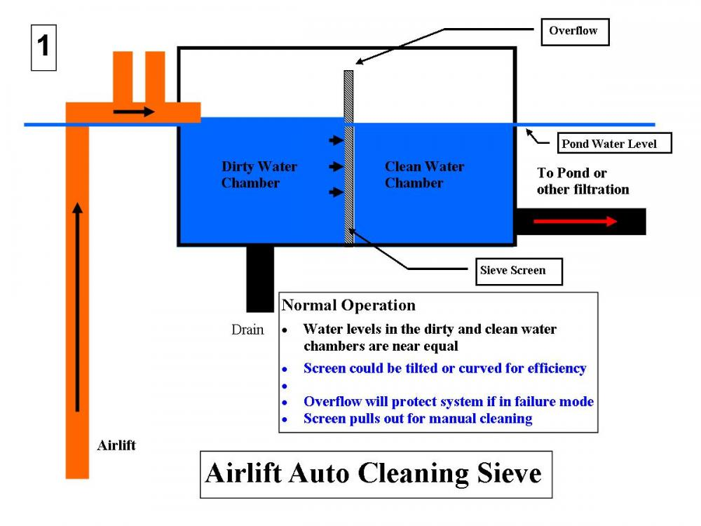 Auto Cleaning Airlift Powered Criel Sieve Design