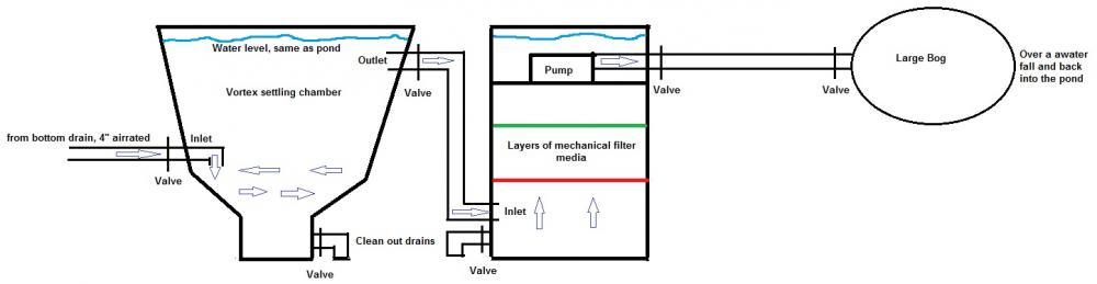 Advice needed on filtration setup for Settlement tank for koi pond