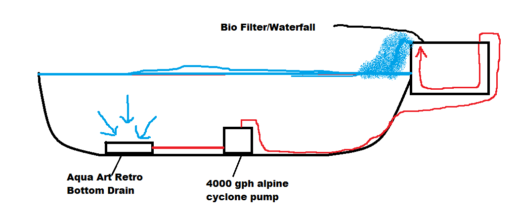 Have a few questions about construction filtration retro for Koi pond bottom drain design