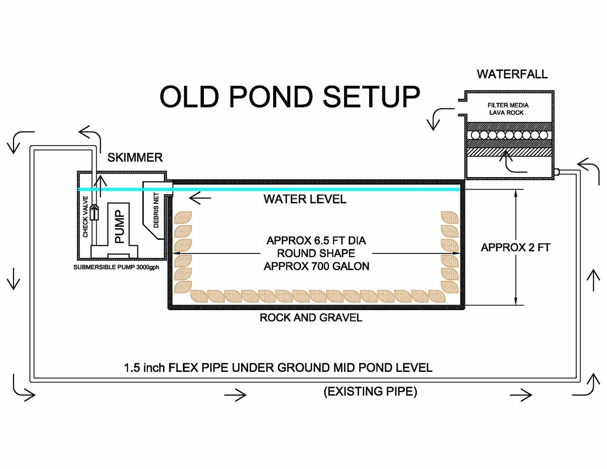 Need help if possible to incorporate bottom drain to skimmer