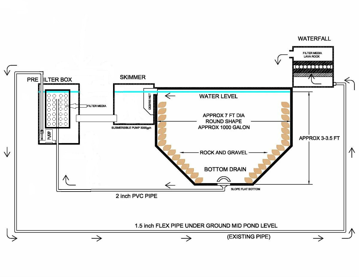 Need Help If Possible To Incorporate Bottom Drain To Skimmer With Submersible Pump