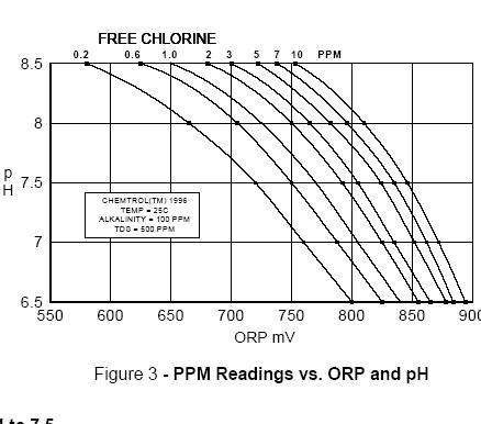 Chlorine in tap water and ORP readings in pond water