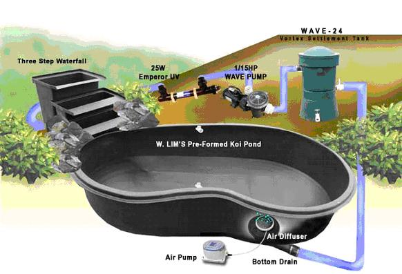 Preformed pond kit Large preformed ponds