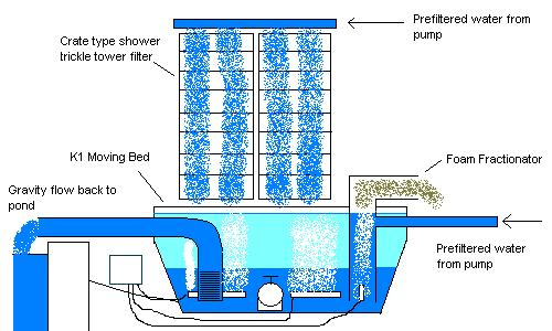 diy combo tt shower and aerated moving bed. Black Bedroom Furniture Sets. Home Design Ideas