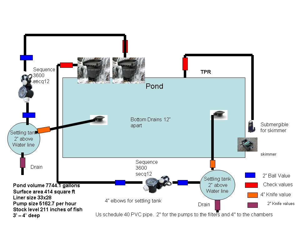 koi pond filter system diagram