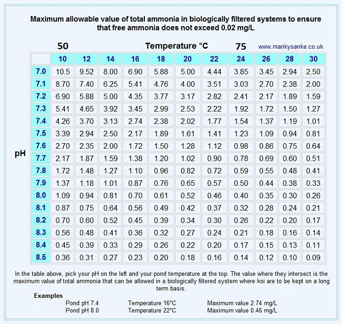 Name:  a_Ammonia_chart__pond_02.jpg Views: 171 Size:  189.3 KB