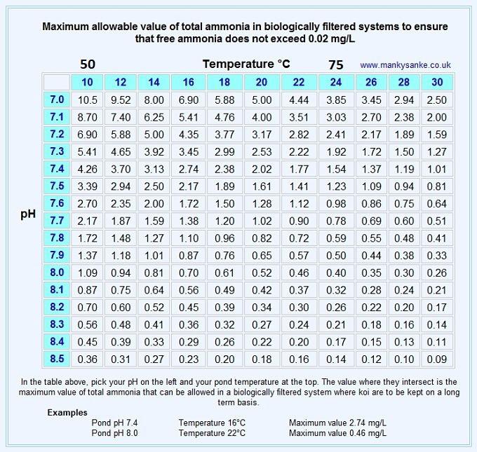 Name:  a_Ammonia_chart__pond_02.jpg Views: 228 Size:  189.3 KB