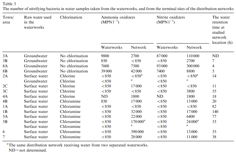 Name:  2019-09-22 13_45_34-Sci-Hub _ Occurrence of nitrifying bacteria and nitrification in Finnish dri.png Views: 322 Size:  130.1 KB