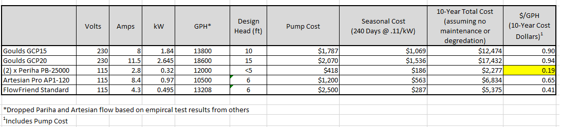 Name:  Pump Costs.png