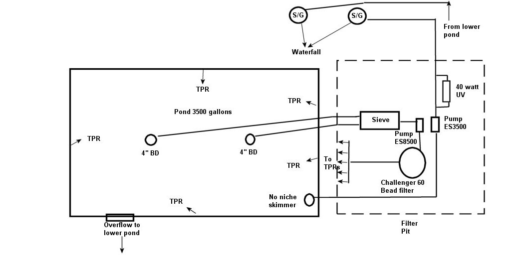 Name:  Upper pond filter plan.jpg Views: 30 Size:  44.3 KB