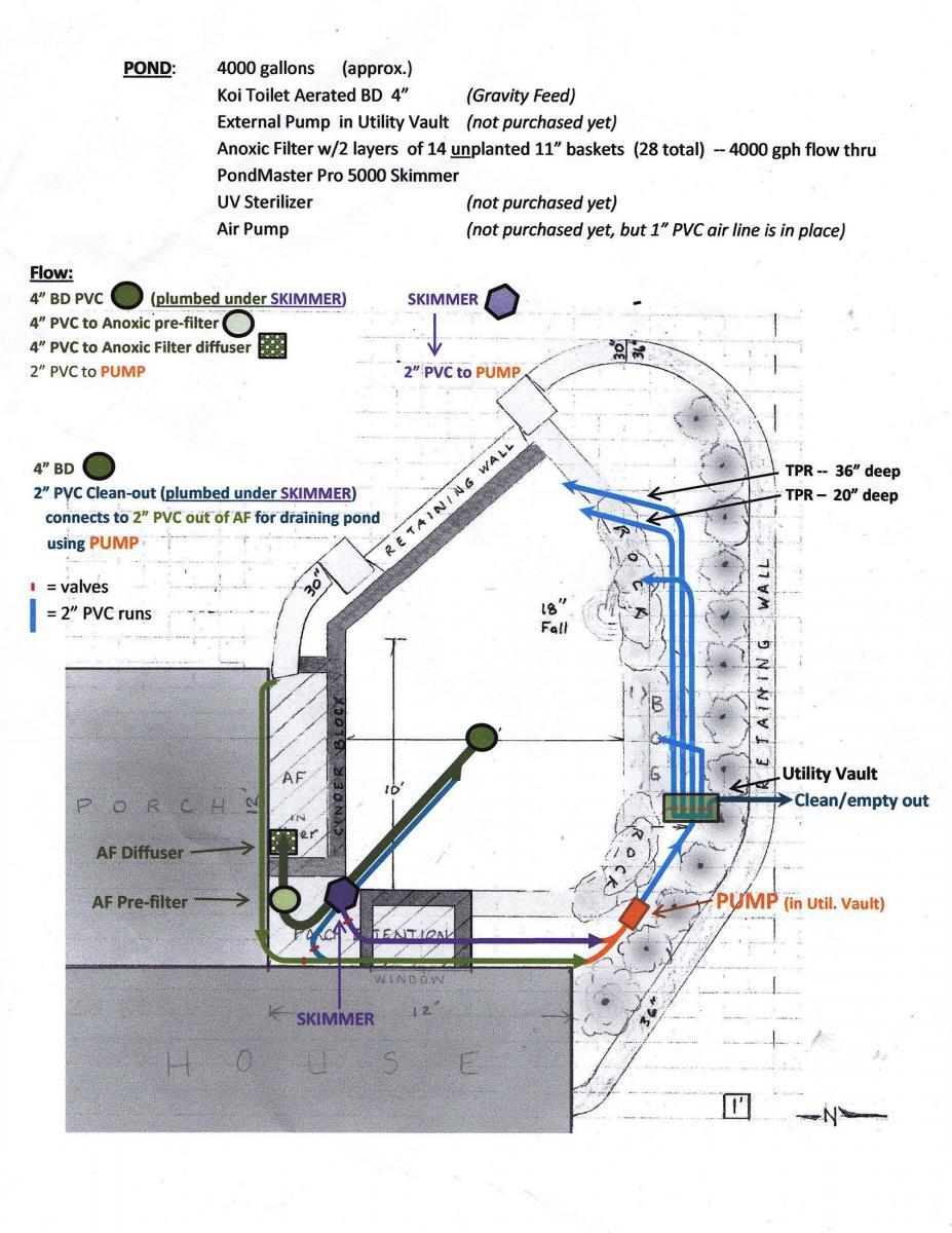 Pond waterfall plumbing diagram pond free engine image for Koi pond plumbing design
