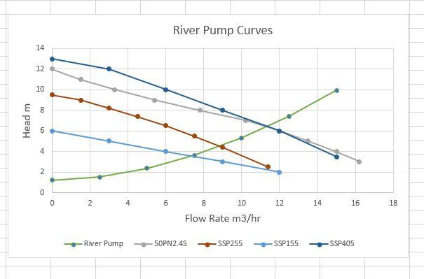 Name:  River Pump Curves.JPG Views: 49 Size:  36.8 KB