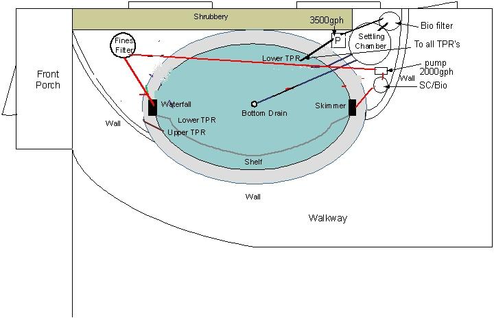 Pond plumbing layout 3 for Koi pond plumbing design